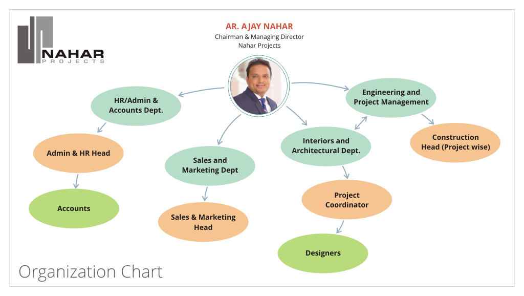 Nahar Projects Organization Chart